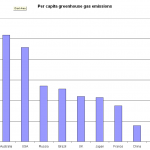 Canada's Contribution to Adaptation/Mitigation Fund Should Reflect Emissions