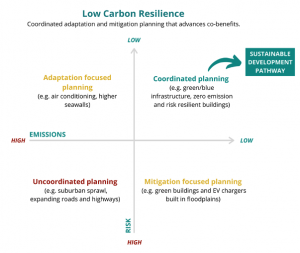 This LCR diagram illustrates the benefits of integrating adaptation and mitigation (upper right quadrant), rather than pursuing adaptation or mitigation in siloes (top left, bottom right) (ACT, 2020, adapted from Cohen & Waddell, 2009).